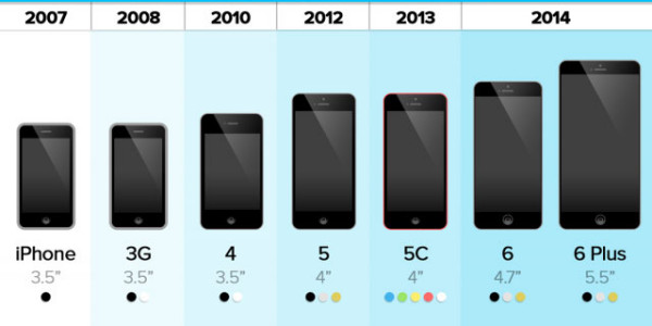 the evolution of the iphone 6 plus